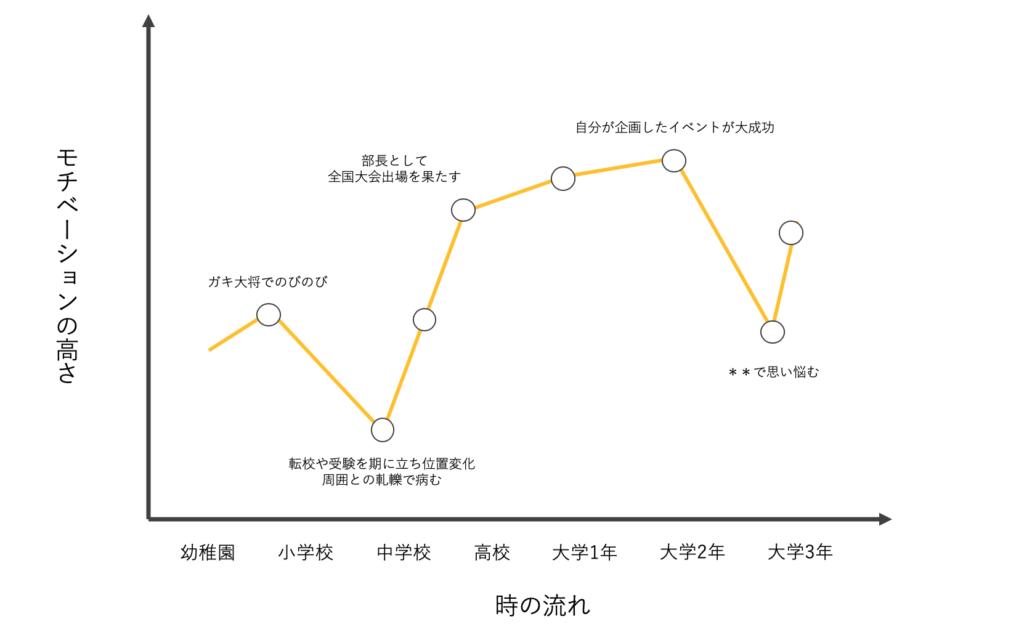モチベーショングラフの画像