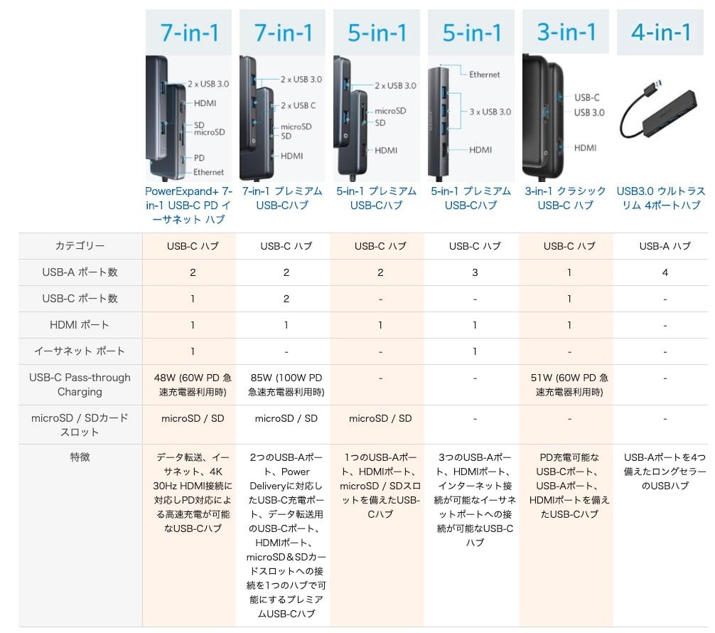 Anker 7-in-1 プレミアム USB-Cハブ